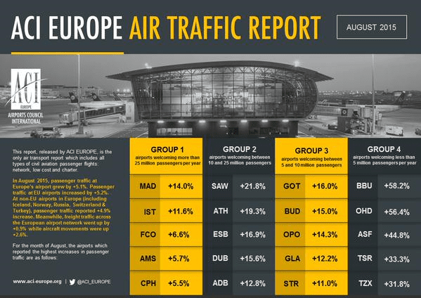 ACI Europe August air traffic report