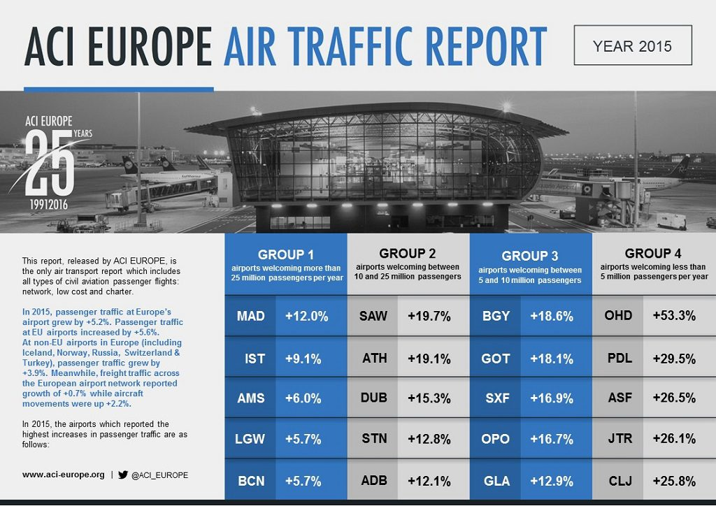 ACI EUROPE TRAFFIC REPORT 2015 full year